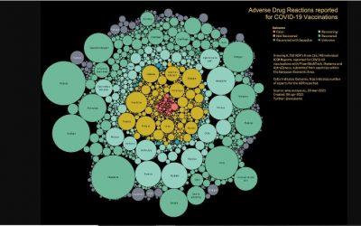 Visualisatie bijwerkingen vaccinatie